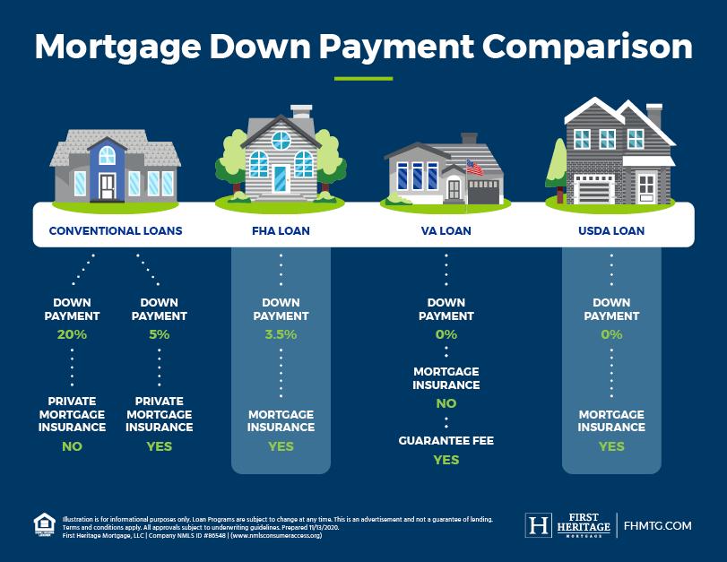 Mortgage Down Payment Comparison