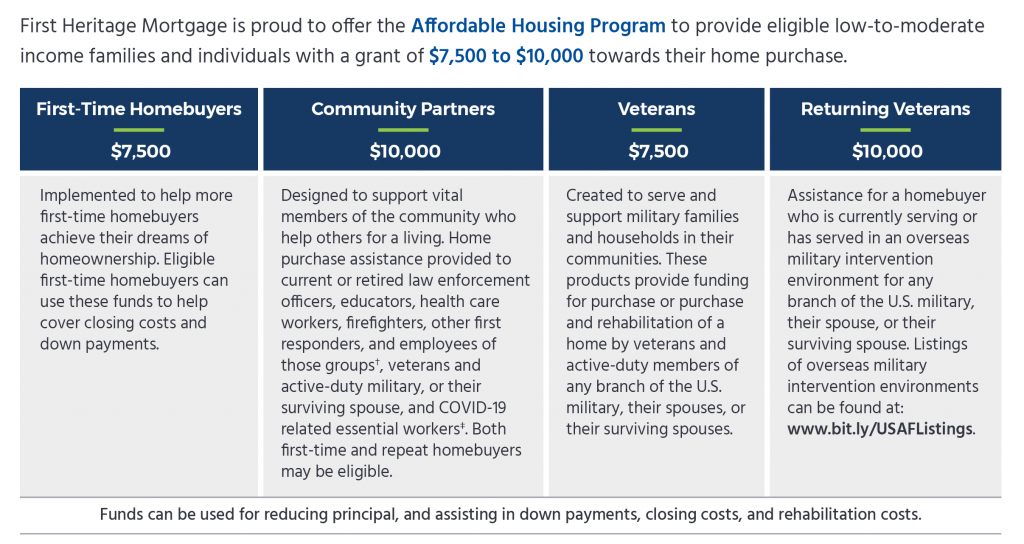 Information about the Affordable Housing Program (AHP) and how it applies to different types of homebuyers.
